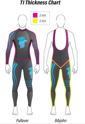 DeSoto_T1_wetsuit_thickness_chart